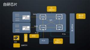 CPU都一样了,华为服务器凭什么与别人不一样?