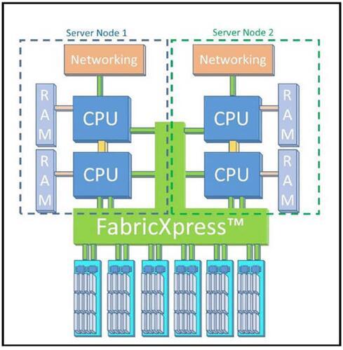 神秘FabricXpress为X-IO边缘计算能力添砖加瓦
