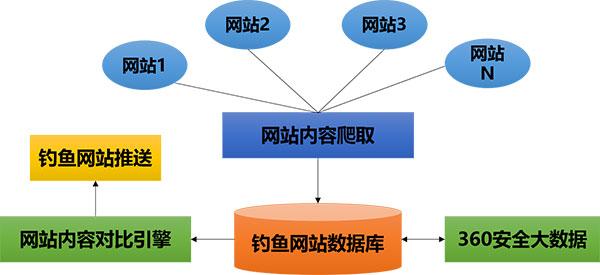 360安全大数据助力公安部全国IDC和云服务商大检查