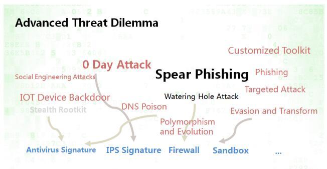 RSA2017:360谭晓生阐述处置高级威胁的行业趋势