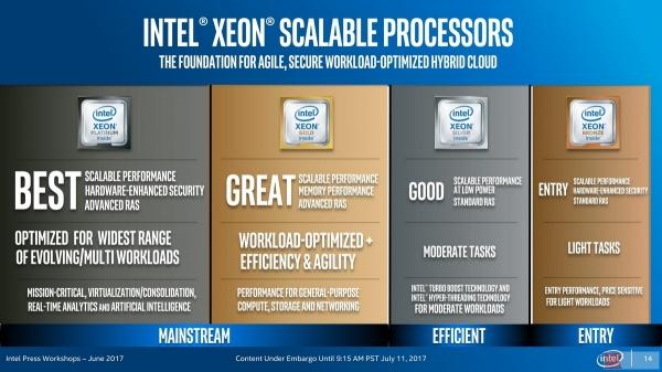 Intel Skylake-SP处理器评测(一)
