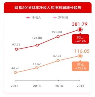 网易2016 年营收382亿创新高丁磊:回报源于坚持创新