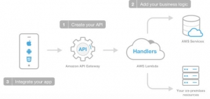 AWS表示:我们将用Lambda函数让移动应用程序再次变得伟大