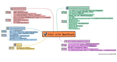 科技行者 思维导图:英特尔技术如何帮助OpenStack社区