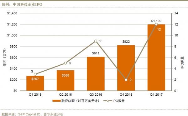 2017年第一季度12家中国科技企业实现IPO 数量位居全球首位