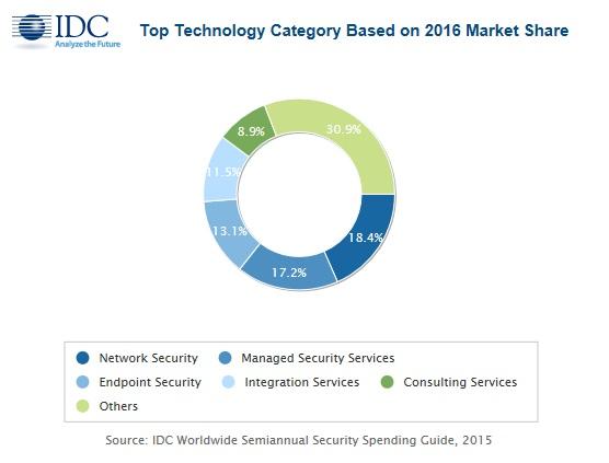 IDC:2017年全球安全技术支出预计突破817亿美元