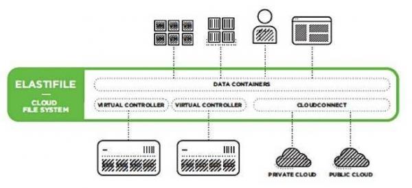 初创公司Elastifile提供为闪存而生的横向扩展存储软件