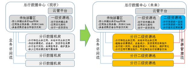 华为超融合架构,服务光大银行38家分行实现资源整合云化