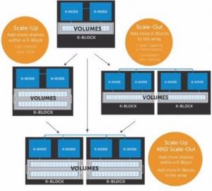 3D NAND芯片逐步登陆存储阵列产品,是否能加快闪存应用进度?