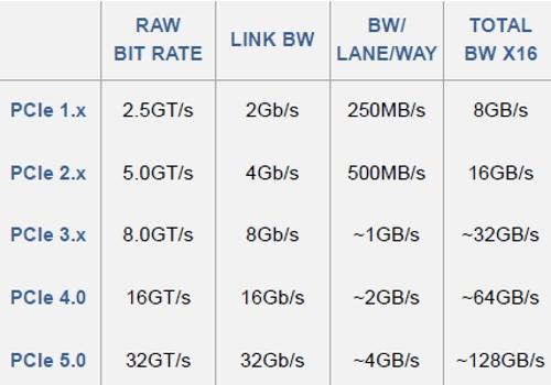 PCI Express正筹备升级至32G
