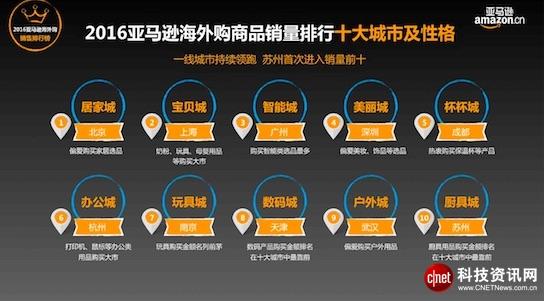 图解亚马逊2016跨境网购趋势报告:去年账单