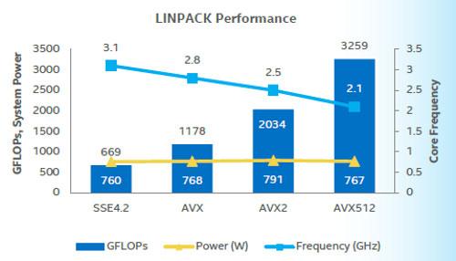 英特尔推出新的Skylake 迎击AMD Epyc