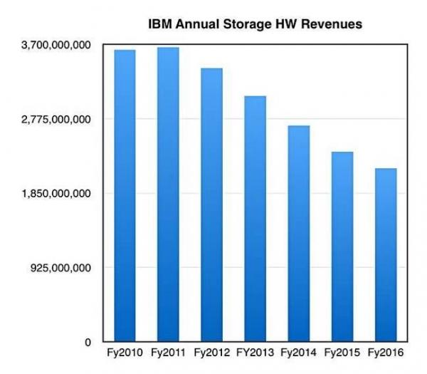 全闪存阵列推动IBM存储收入逆势上扬