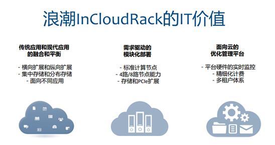 浪潮InCloudRack   让企业数字化转型更接地气