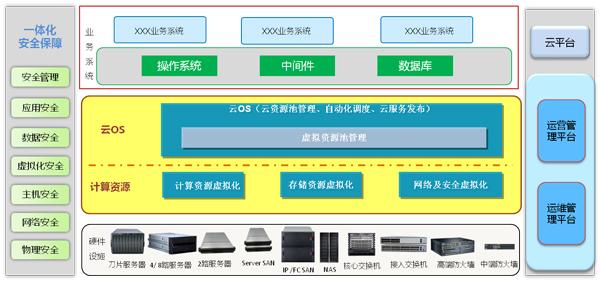 """华为云计算与HPC解决方案,助力徐州""""环保云""""建设"""