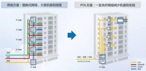 企业大楼曾经堆满机房和线缆 现在 一张光纤网取缔95%网线