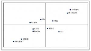 赛迪顾问2016年前三季度中国服务器虚拟化市场报告:华为新增CPU授权量占比居新增市场第一