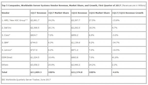 IDC:第一季度全球服务器市场收入下滑4.6% 市场为重大升级做准备