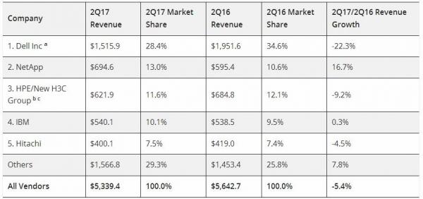 IDC:第二季度全球企业存储市场增长2.9%