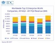 IDC:无线数字化转型持续进行 第二季度全球企业WLAN市场强劲增长
