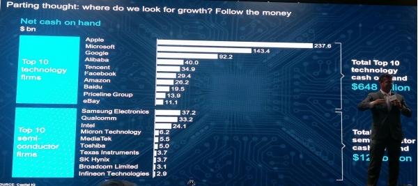 麦肯锡:芯片业界整合即将完成
