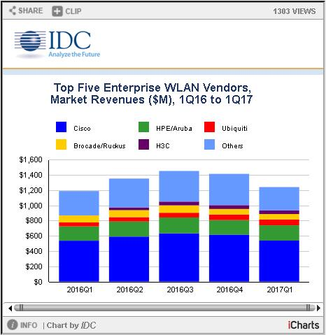 IDC:2017年第一季度全球企业WLAN市场小幅增长 今年存不确定因素