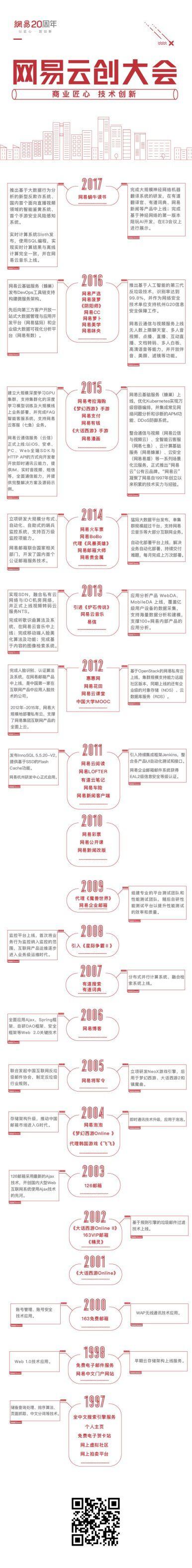 网易云创大会明日举行,将展示20年技术成果