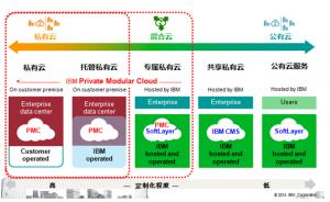 混合云时代,IBM PMC模块云的价值