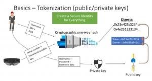 微软通过Bletchley在Azure上打造区块链即服务