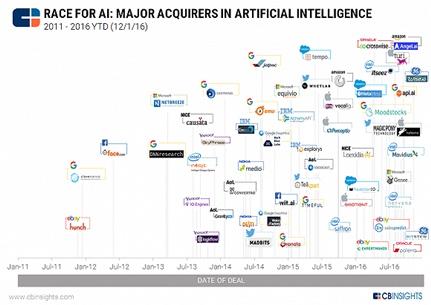 颠覆麦肯锡、BCG,这家公司的AI商业决策系统能做到吗?