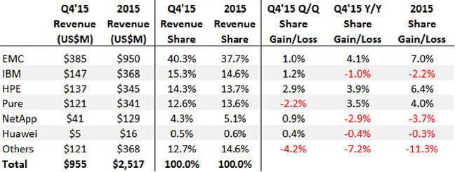 【最大声6.2】IDC公布全闪存市场预测结论