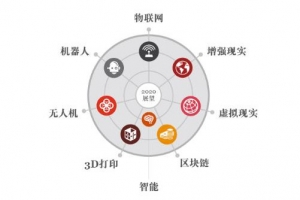 普华永道重磅报告:决定未来的八大核心科技