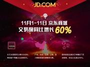 京东双11交易额同比增长60%  移动端订单占比85%