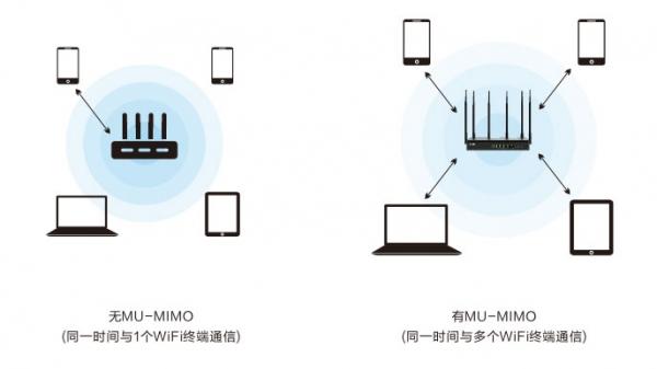 支持500M大光纤,全新MU-MIMO技术,飞鱼星VW1200上市