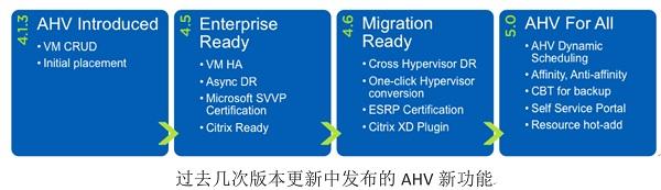 Nutanix AOS 5.0:给你一个自己的AWS云