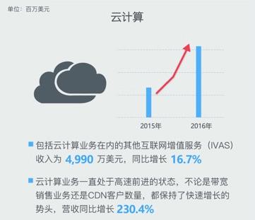 迅雷发布2016年财报 云计算收入同比增长230.4%