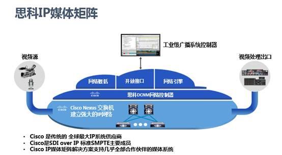 从SDI向IP迁移 思科为媒体广电行业数字化转型做好支撑