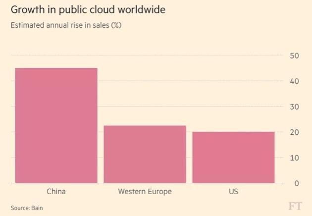 """FT:投资者""""看涨""""阿里云,重演亚马逊AWS增长神话"""