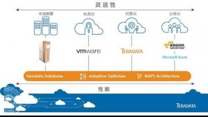 Teradata天睿公司推出适用各种部署环境的全球最强分析数据库