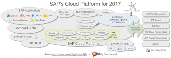 SAP发布平台发展战略,高度关注云计算、物联网、AI与用户体验
