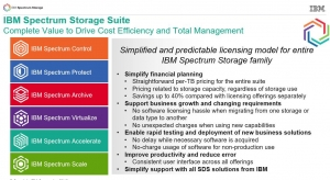 2016年度ZD至顶网凌云奖:IBM Spectrum Storage Suite