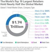 外媒评全球十大电商:阿里巴巴居首 苹果小米上榜