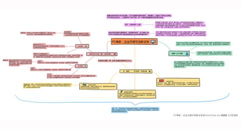 科技行者 思维导图:PC焕新:企业开源节流新主张