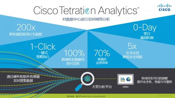 Cisco Tetration Analytics有效保护业务应用 提供更新部署选项