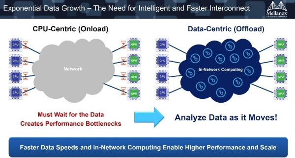 构建智能的新一代网络——专访Mellanox市场部副总裁 Gilad Shainer
