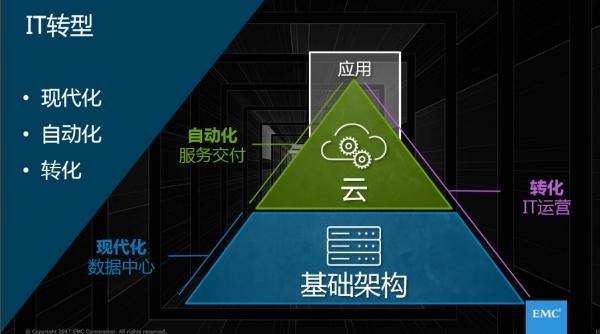 从认知到实践—看EMC如何应对企业IT变革