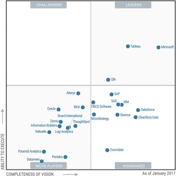 "Gartner 发布2017 年商业智能和分析平台魔力象限 Tableau 获""领先者"""