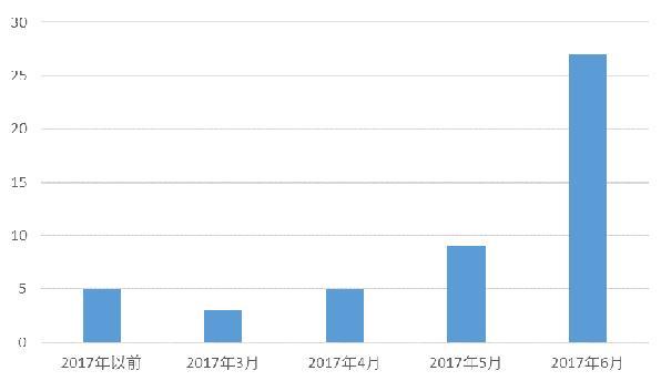报告:2017上半年国内ICO项目上线频率呈加速上升趋势