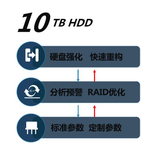 G2凭什么担得起新一代智能存储的称号?