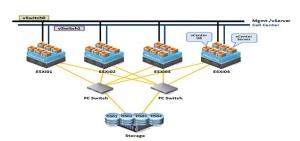Gartner:全球服务器虚拟化市场正在攀向顶峰